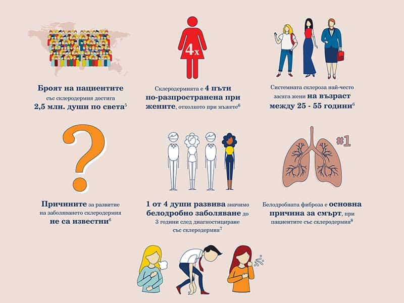Склеродермия – много повече от само кожно заболяване